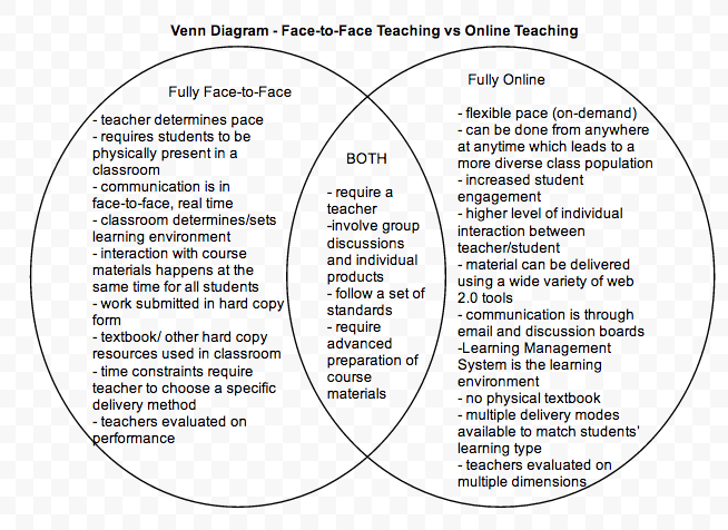 Venn Diagram Online Vs Face To Face My Lec Portfolio